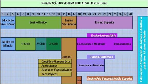 sistema educatvo portugues